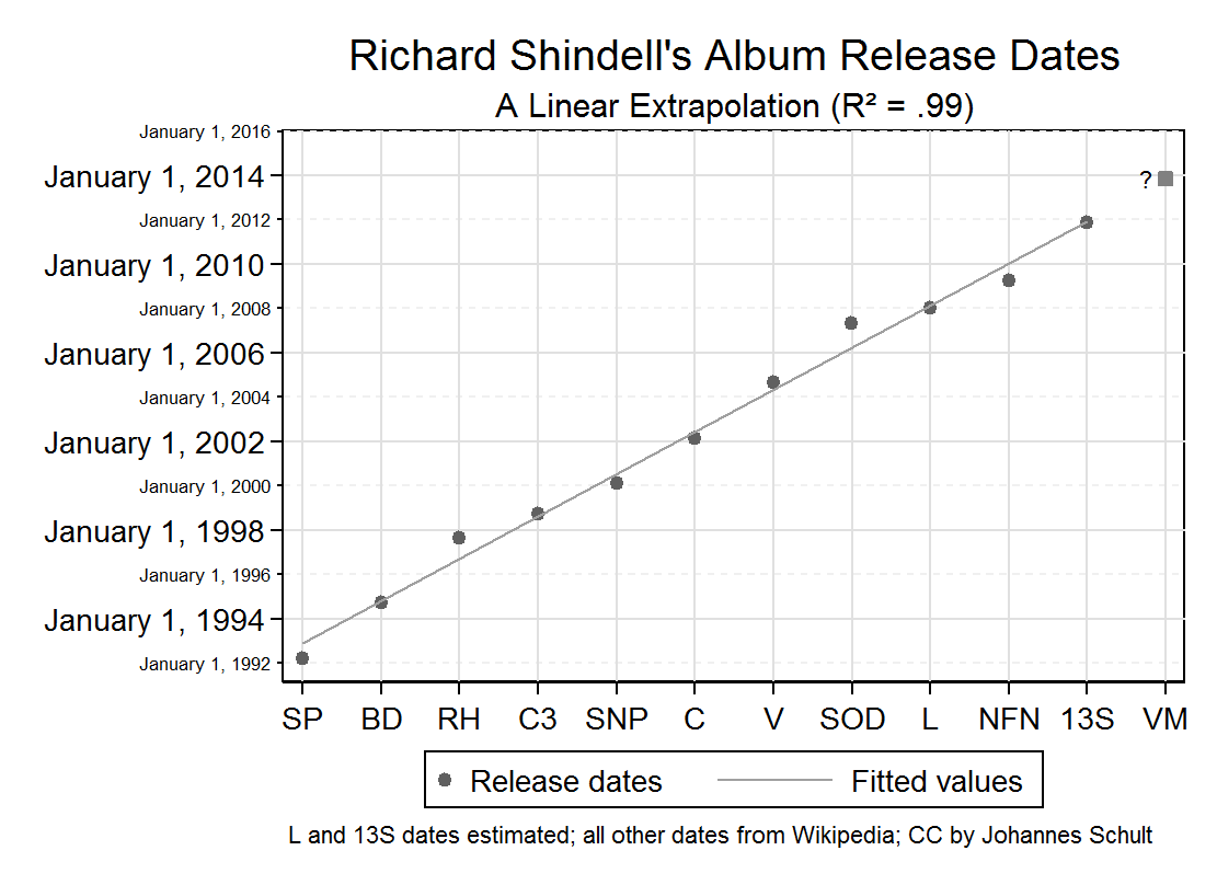 Graph: Linear prediction of the release dates of Richard Shindell albums (incl. live albums etc.)