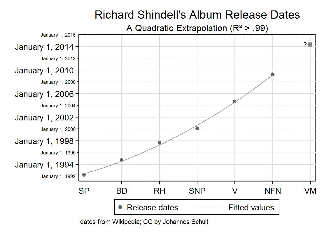 Graph: Quadratic prediction of the release dates of Richard Shindell albums (only original studio albums)