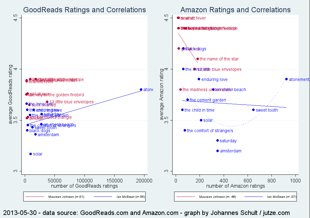 Scatter plots for ratings and amount of ratings - novels by Maureen Johnson and Ian McEwan