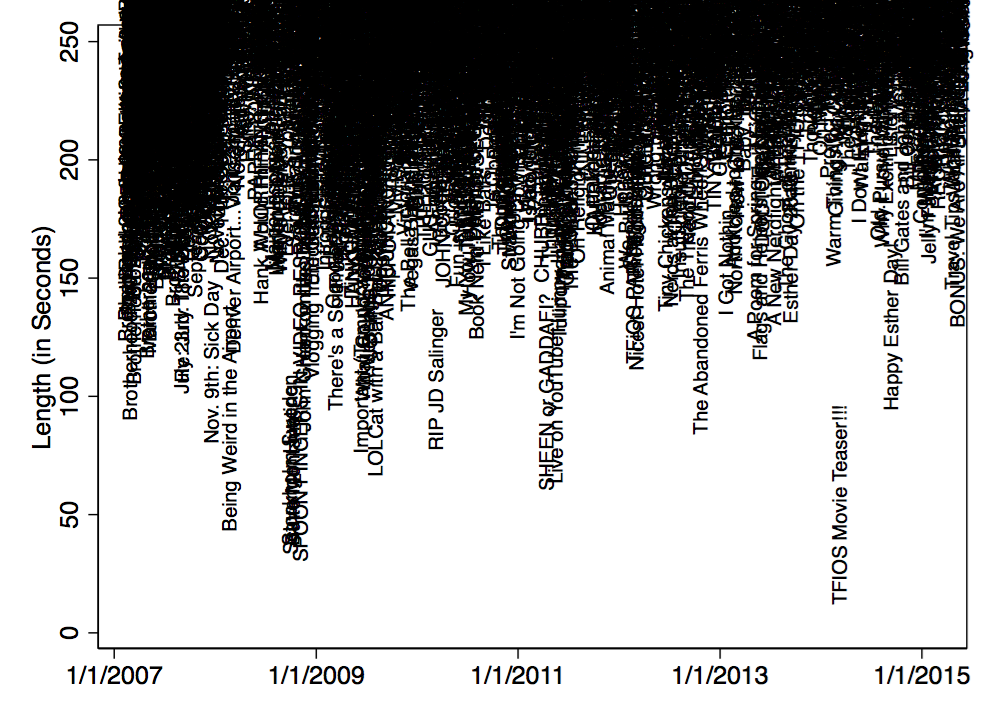 Scatter Plot: Length by Date (with titles)