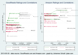 Scatter plot of amount of ratings and ratings