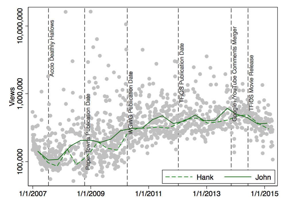 Scatter Plot: ln(Views) by Date