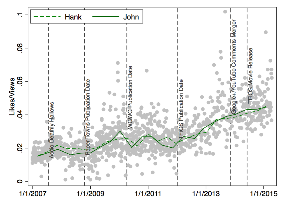 Scatter Plot: Likes/Views by Date