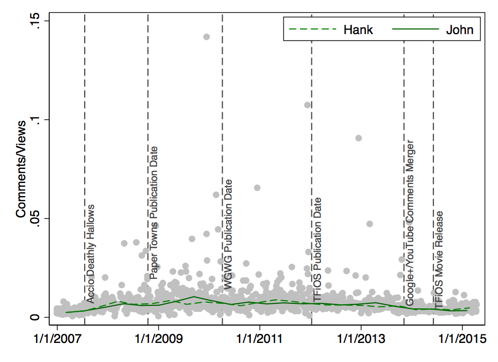 Scatter Plot: Comments/Views by Date