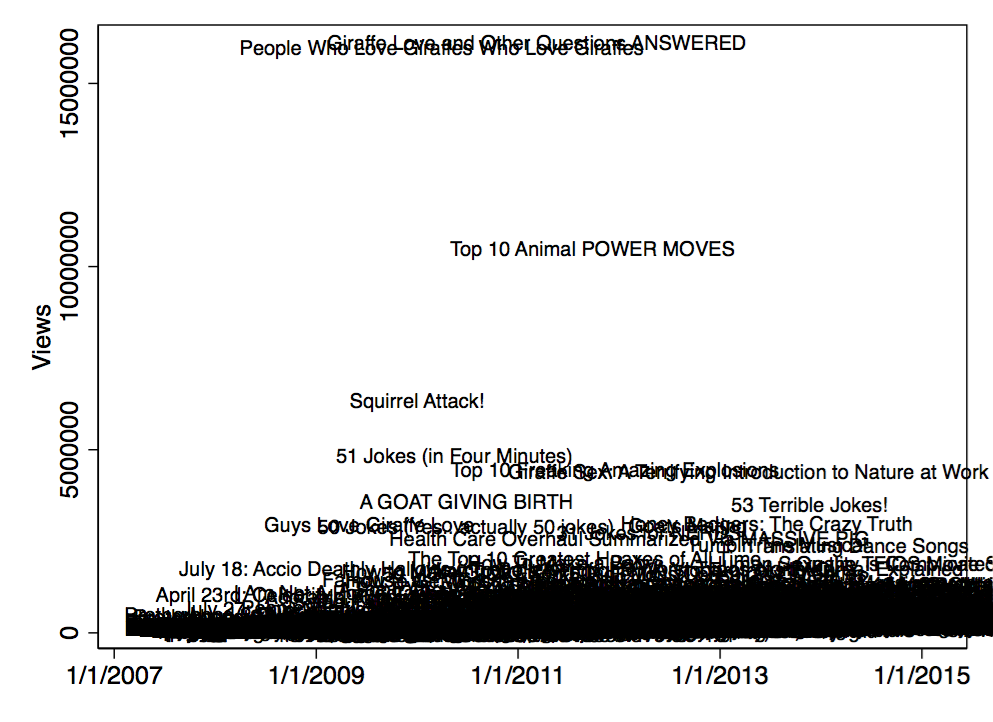 Scatter Plot: Views by Date (with titles)